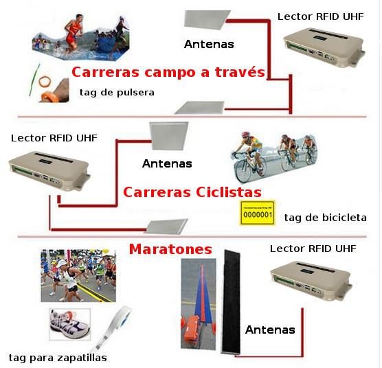 sistemas para cronometraje de maratones, carreras populares, carreras ciclistas, carreras campo a través