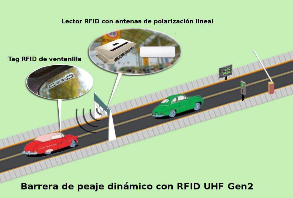 Funcionamiento del peaje dinámico ( telepeaje ) con RFID UHF GEN2