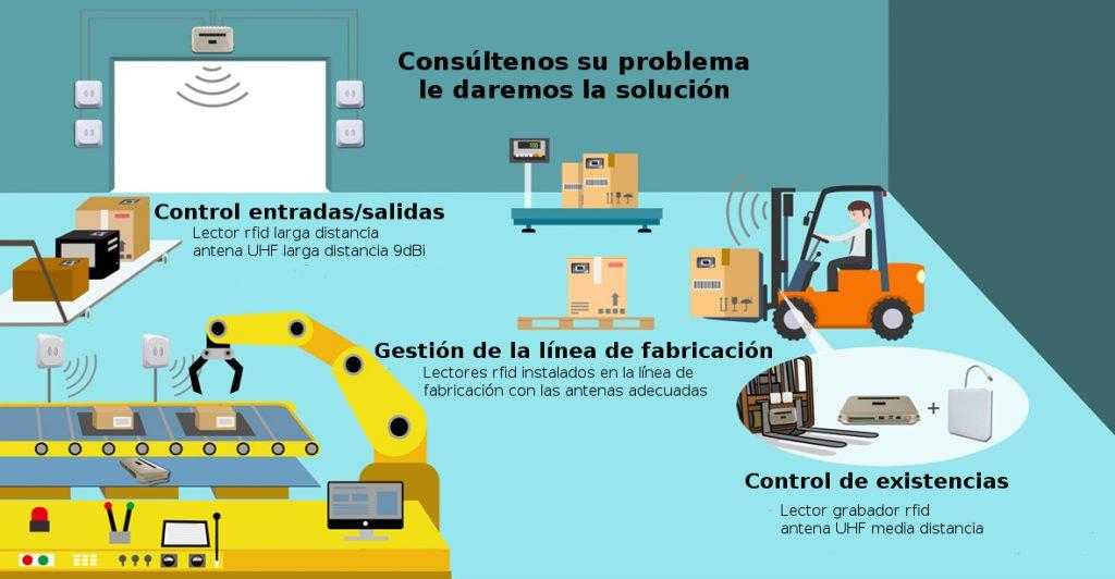 Esquema de soluciones RFID para fábricas y almacenes